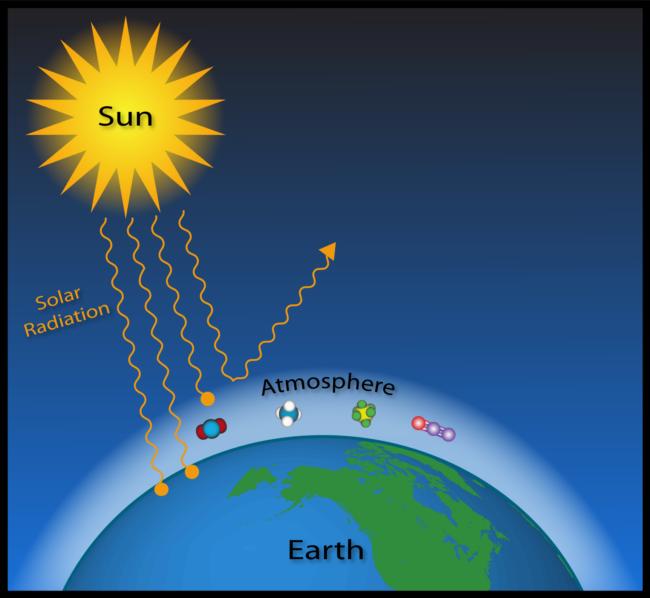 Qué Es El Calentamiento Global Noticias Calentamiento Global
