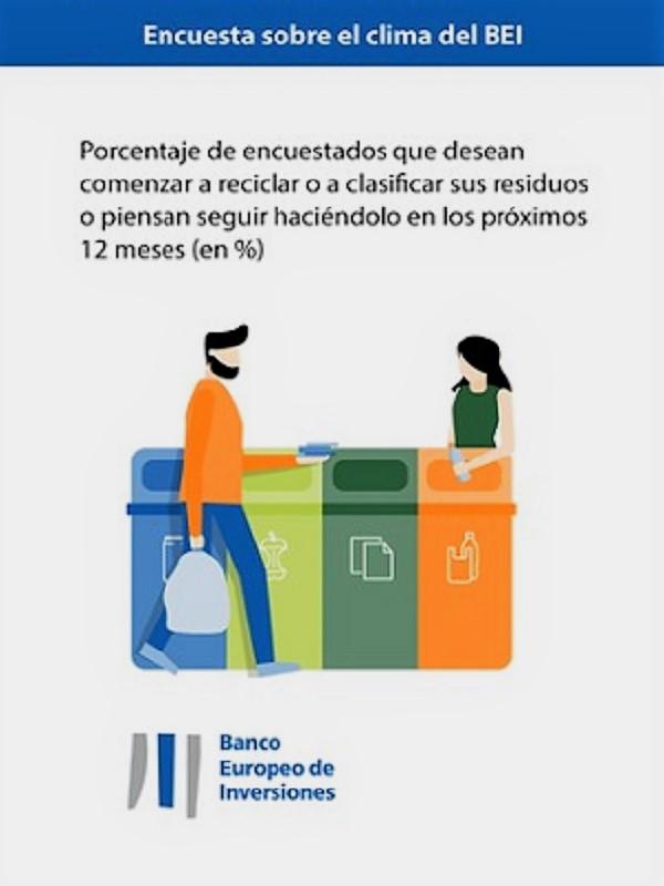 Resoluciones españolas en favor del clima para 2019: reciclar, reducir residuos, utilizar el transporte público