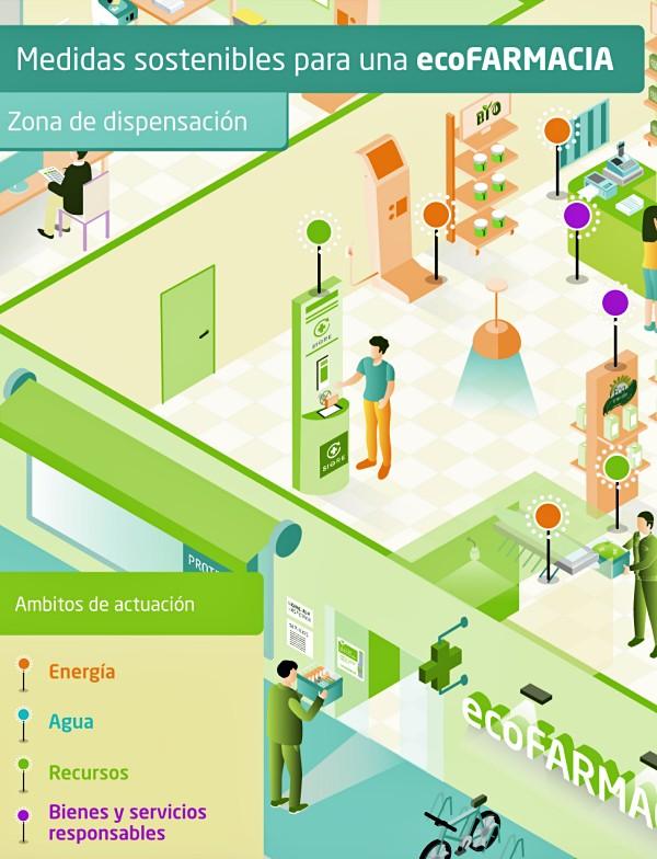 'ecoFARMACIA' la nueva página de SIGRE
