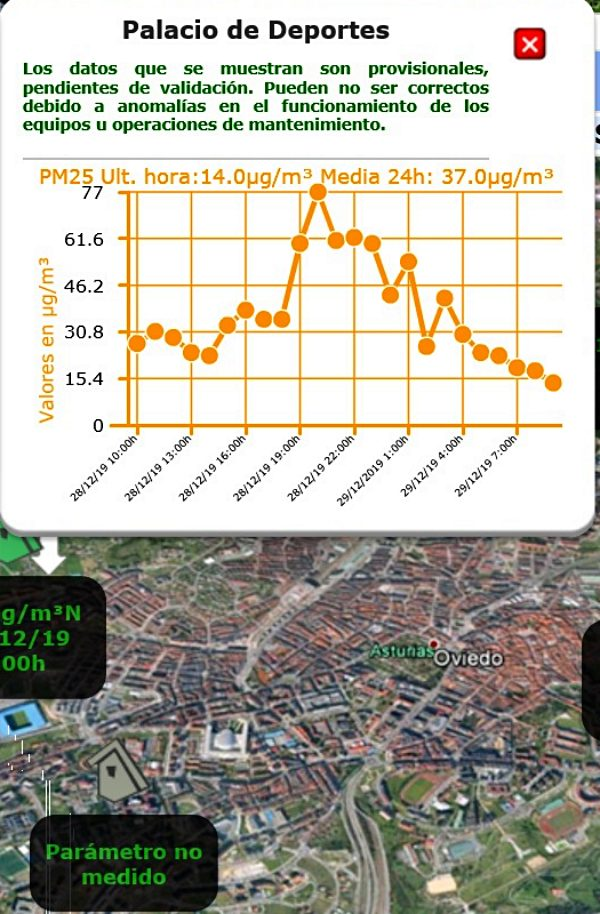 Hay que activar ya el protocolo de la contaminación en Oviedo y Siero