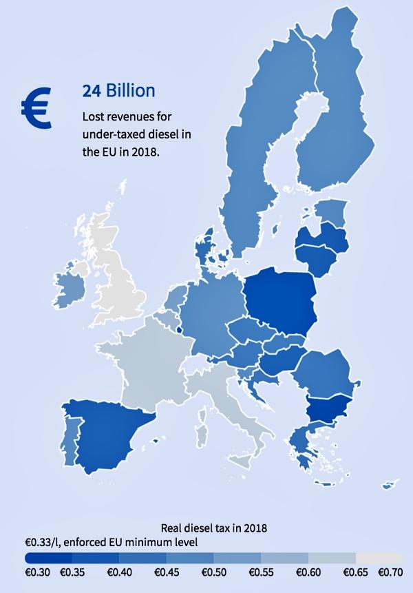 España es uno de los países con menos impuestos al combustible