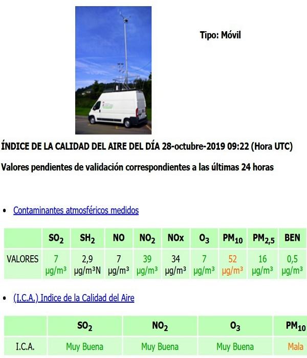 Reclamamos que se active el protocolo de contaminación en Gijón, tras 4 días disparados