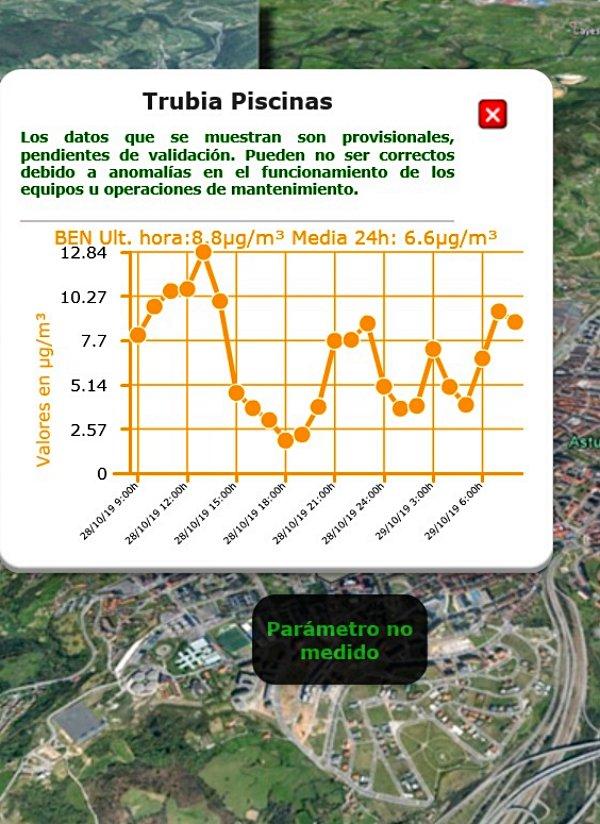 Cuatro días seguidos llevan soportando los vecinos de Oviedo el cancerígeno benceno