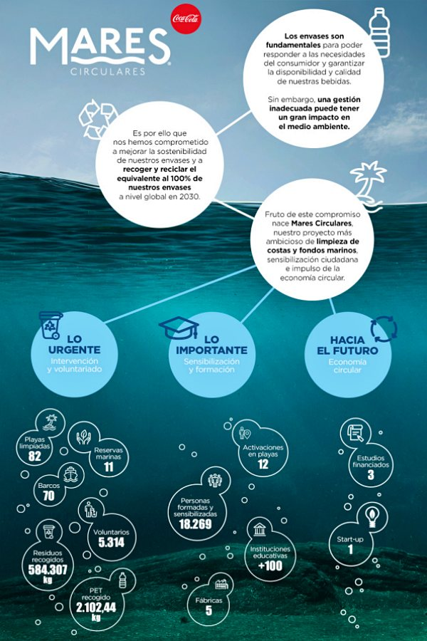 'Mares Circulares' premia a investigadores y emprendedores que busquen soluciones a la basura marina