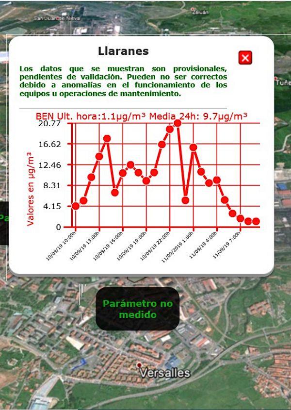Asturias. Otro día más en alarma por el cancerígeno benceno en Avilés