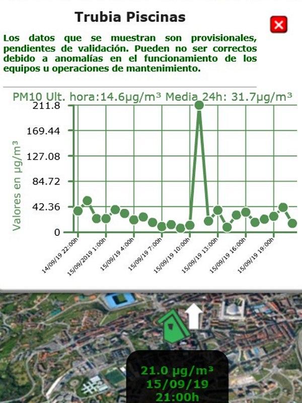 Otro domingo más se dispara la contaminación por partículas en Oviedo