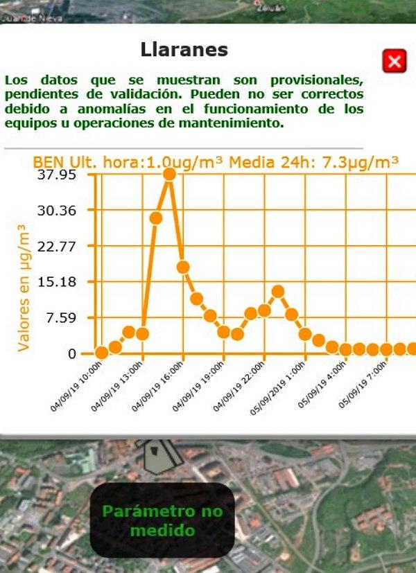 Asturias. Apagando las baterías de coque se dispara de nuevo la contaminación del cancerigeno benceno en Avilés