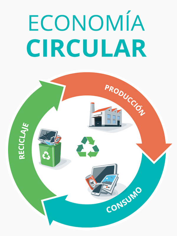 ¿Exactamente que es la economía circular?