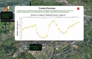 Asturias CO2. Reclamamos que se active el protocolo de contaminación en el area Oviedo-Siero