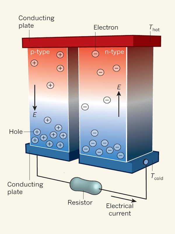 Primera observación directa de un complejo efecto termoeléctrico