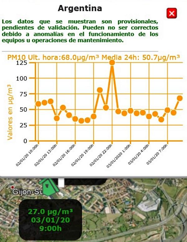 La lluvia de momento no rebaja la insostenible contaminación en Gijón