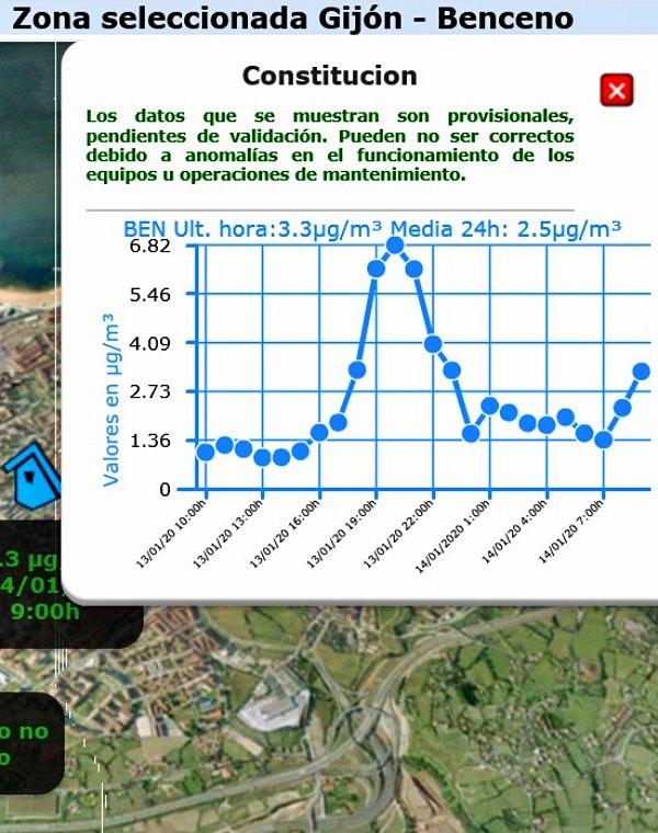 Asturias. En Gijón se necesita algo más que lluvia para atajar la grave contaminación que se sufre