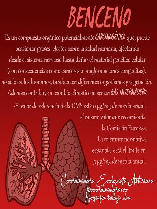 Asturias. Por segundo día sigue disparada la contaminación del cancerigeno benceno en Oviedo