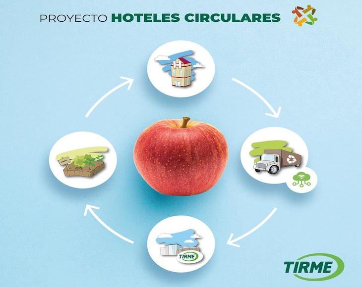 La Economía Circular en Tirme: de Hoteles Circulares a FINHAVA©