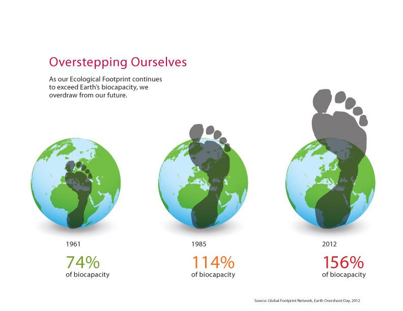 El 22 agosto de 2012 el mundo entra en déficit ecológico