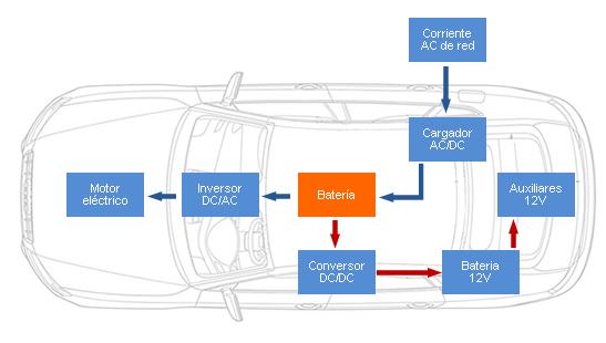 Partes de un motor electrico de carro