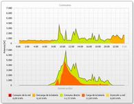 Autoconsumo con almacenamiento y gestión energética en una vivienda de Lleida