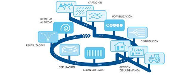 Curso de Aquafocus: La Gestión del Ciclo Urbano del Agua