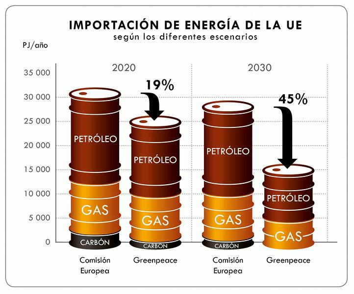 Más eficiencia energética y energías renovables reducirían las importaciones europeas de energía un 45%