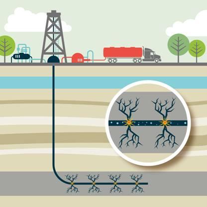 Posicionamiento de Colegio Oficial de Geólogos sobre el 'fracking'