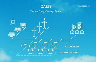Life Zaees, un sistema de almacenamiento de energía renovable basado en baterías de flujo de zinc-aire