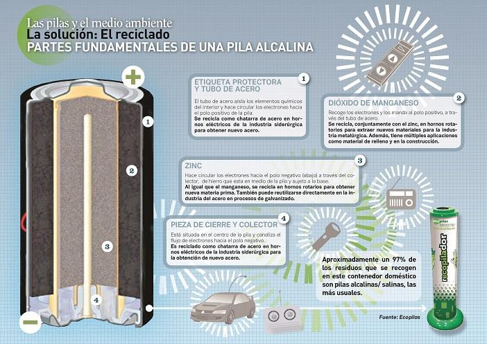 ¿Sabías que el 75% de los materiales de las pilas domésticas se pueden reciclar?