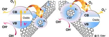 Hidrógeno con agua y luz solar