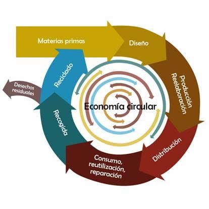 Aún estás a tiempo de apuntarte al Máster en Economía Circular Aplicada