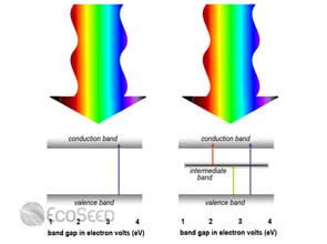 Lawrence Berkeley scientists create new full-spectrum solar cell
