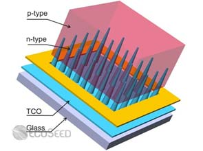 Nanocone-based solar cell increases light-to-power conversion