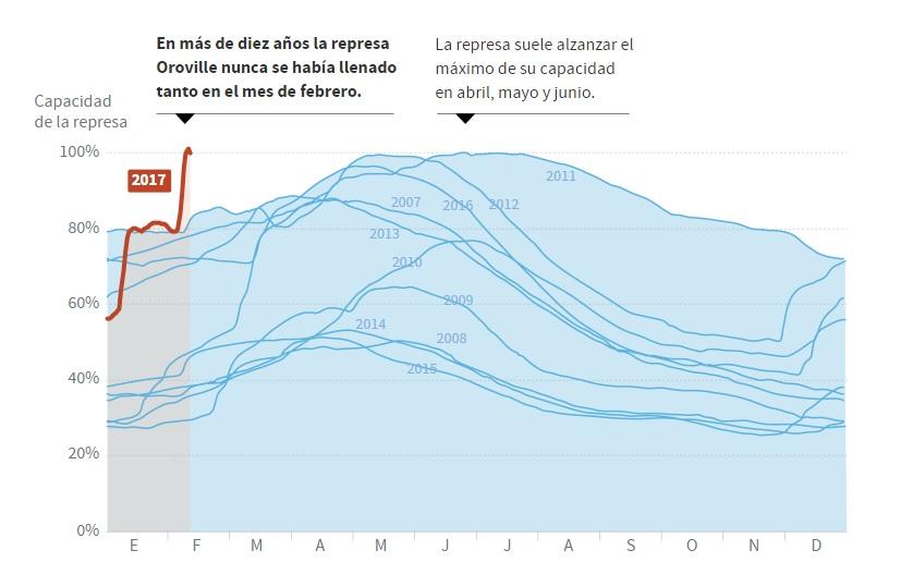 Estados Unidos. ¿Cómo contener una represa que está a tope en el invierno más húmedo de California en 30 años?