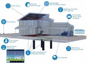 Honda Smart Home, tecnologías ecológicas