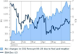 La apuesta de Obama por las políticas medio ambientales en Estados Unidos evitan la caída del precio del CO2
