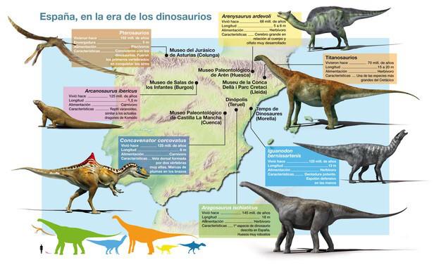 España en la era de los dinosaurios