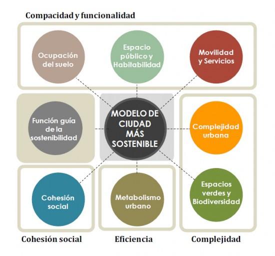 Publicados los sistemas de indicadores de sostenibilidad para los municipios españoles