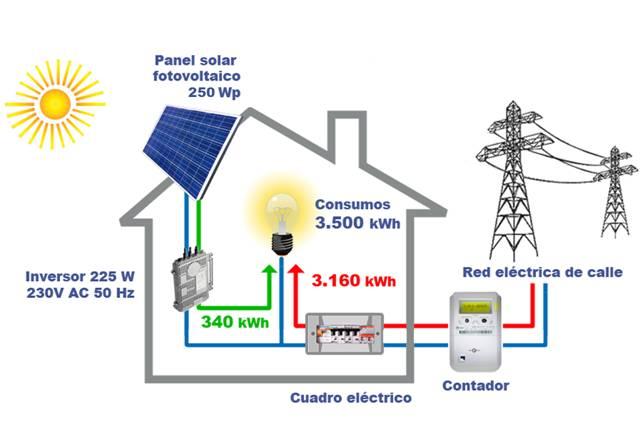 Energía Solar Fotovoltaica, fórmate con SEAS