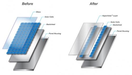 Tecnología fotónica para abaratar los paneles solares