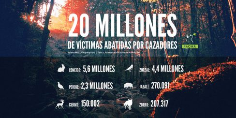 Casi 20 millones de animales mueren a manos de cazadores