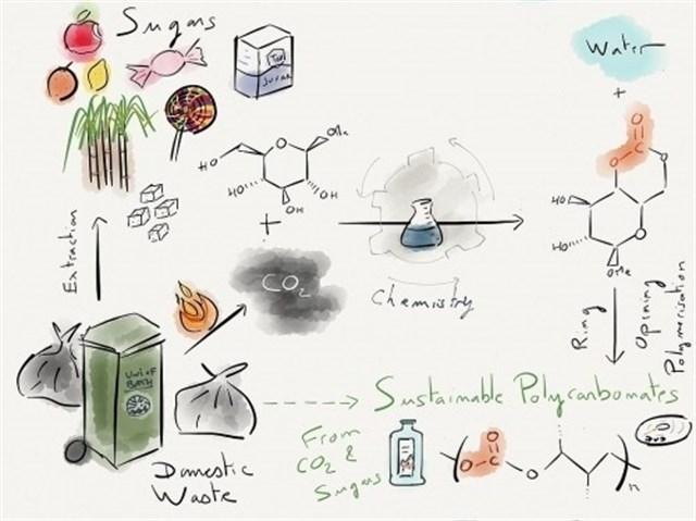 Fabrican plástico biodegradable con azúcar y CO2