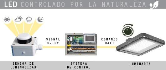 ¿Conoces los 'leds controlados por la naturaleza'?