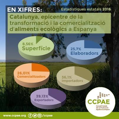 Cataluña se confirma como el epicentro de la transformación y la comercialización de alimentos ecológicos en España