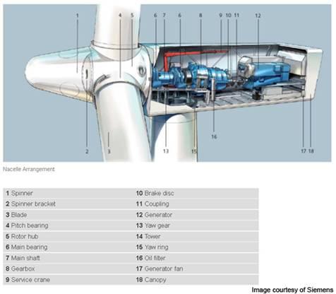 La 'joya de la corona' de Siemens, un aerogenerador de 3,2 MW
