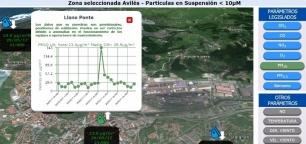 Otro día más el benceno dispara la contaminación en Avilés