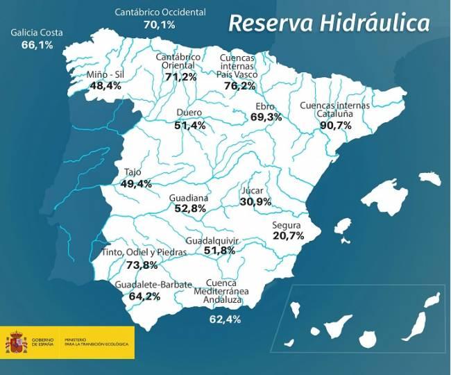 La reserva hidráulica española se encuentra al 53,3 por ciento de su capacidad